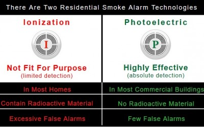 Photoelectric or Ionisation Smoke Alarms?